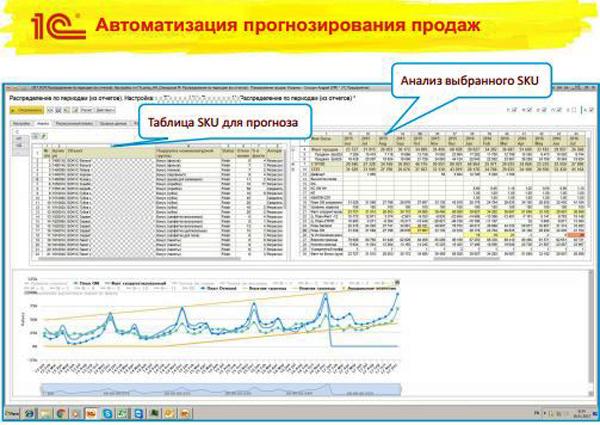 Автоматизация прогнозирования продаж crm система облако