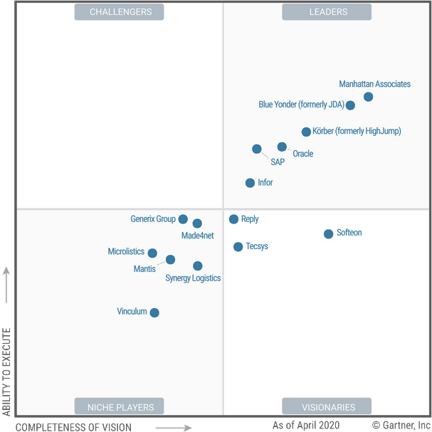 Gartner включил решения Mantis в отчет «Gartner's 2020 Magic Quadrant» для систем класса Warehouse Management Systems