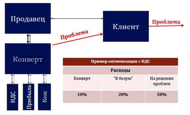 Оптимизация налога по ндс патентная система налогообложения что нужно для регистрации ип